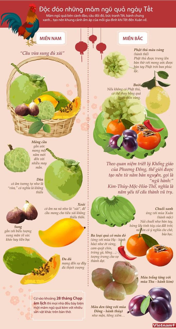 Theo quan niệm xưa, mâm ngũ quả thường có 5 loại quả màu sắc khác nhau tương ứng với ngũ hành tương sinh