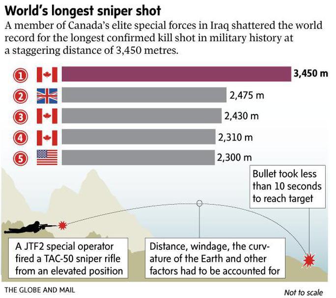 Bắn chết tay súng IS từ khoảng cách 3,45 km - Ảnh 2.