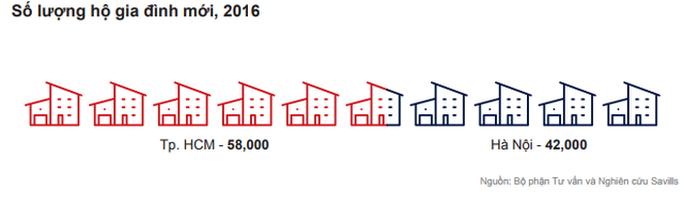 Làn sóng lớn trên thị trường căn hộ chung cư  - Ảnh 2.