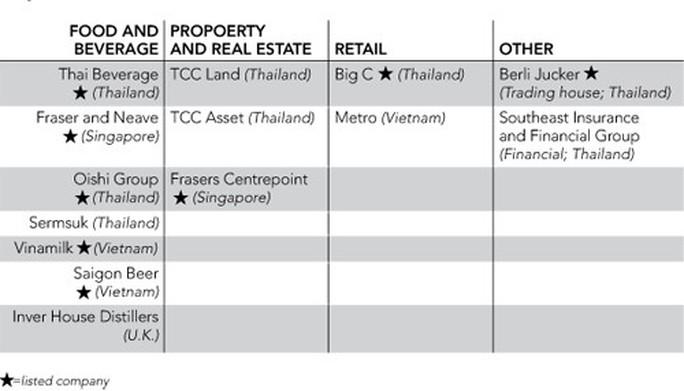 Tỷ phú Thái Lan mua Sabeco từng bán hàng rong - Ảnh 2.