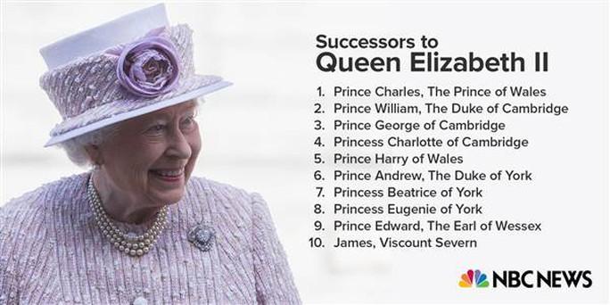 Danh sách người kế vị của nữ hoàng. Ảnh: NBC News