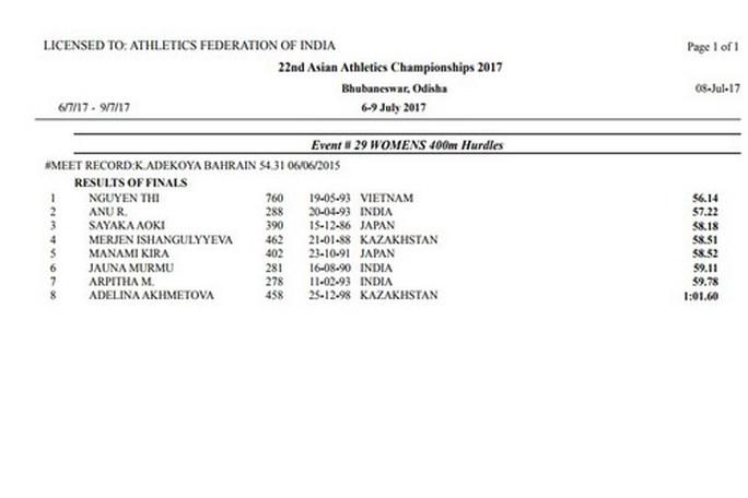 Nguyễn Thị Huyền vô địch 400 m rào châu Á, phá kỷ lục SEA Games - Ảnh 2.