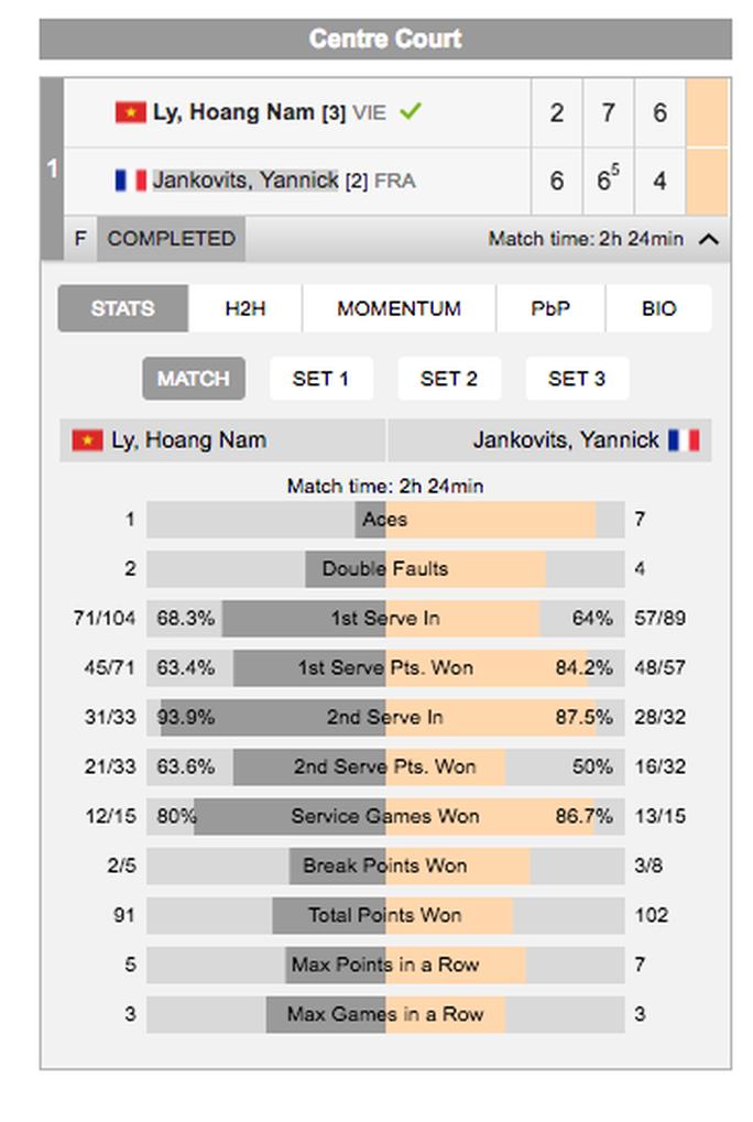 Lội ngược dòng, Hoàng Nam lên ngôi vô địch F3 Thái Lan - Ảnh 2.