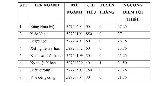 Điểm chuẩn Trường ĐH Y dược TP HCM và Y khoa Phạm Ngọc Thạch - Ảnh 1.
