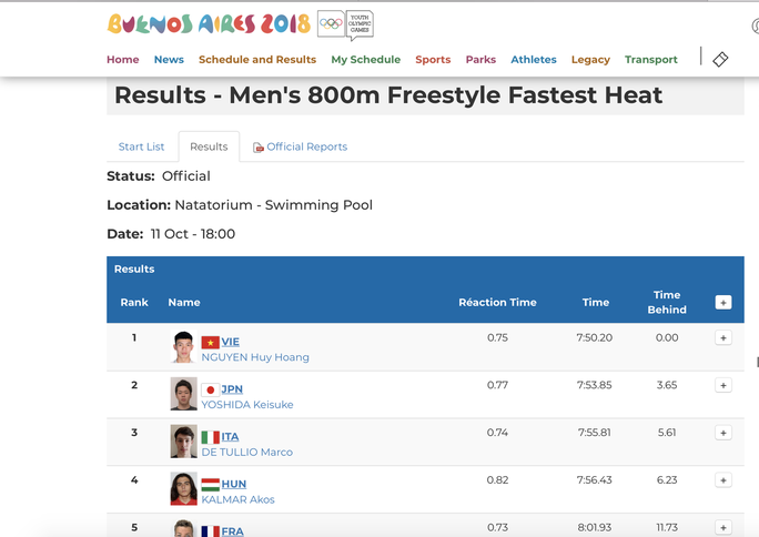 Kình ngư Nguyễn Huy Hoàng giành HCV 800m tại Thế vận hội trẻ - Ảnh 2.