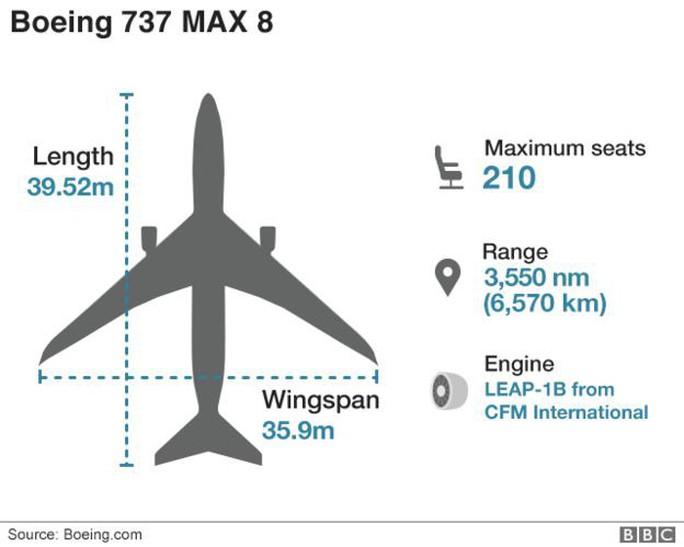 Vì sao Boeing 737 MAX 8 của Lion Air mới mua đã bị rơi? - Ảnh 2.