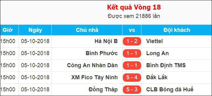 Viettel chính thức lên V-League, CAND rớt xuống Giải Hạng nhì - Ảnh 7.