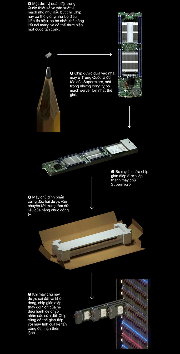 Trung Quốc dùng chip nhỏ bằng hạt gạo để xâm nhập các công ty Mỹ - Ảnh 3.