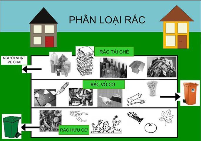 Người Sài Gòn không phân loại rác sẽ bị phạt đến 20 triệu đồng - Ảnh 2.