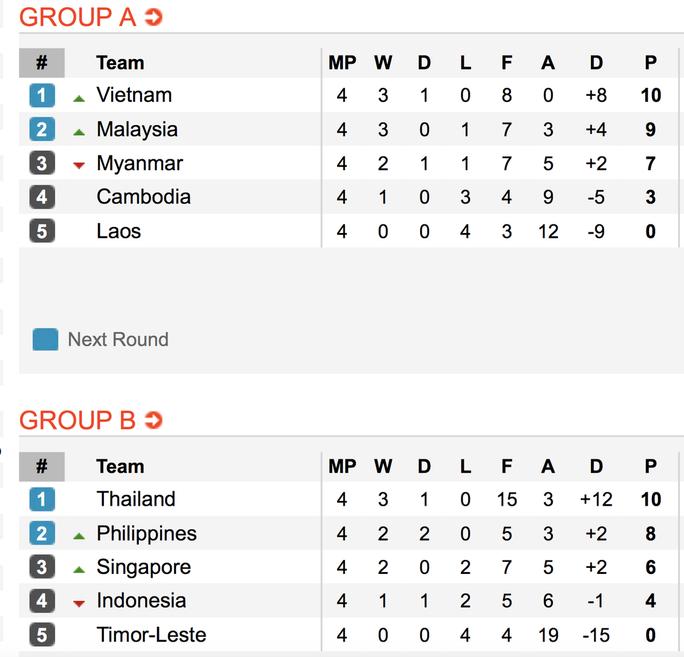 Clip: Thái Lan đánh bại Singapore, dắt tay Philippines vào bán kết AFF Cup - Ảnh 8.