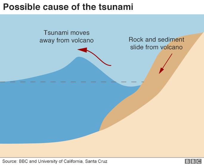 Indonesia: Sau sóng thần chớp nhoáng là động đất và thảm họa lơ lửng - Ảnh 5.