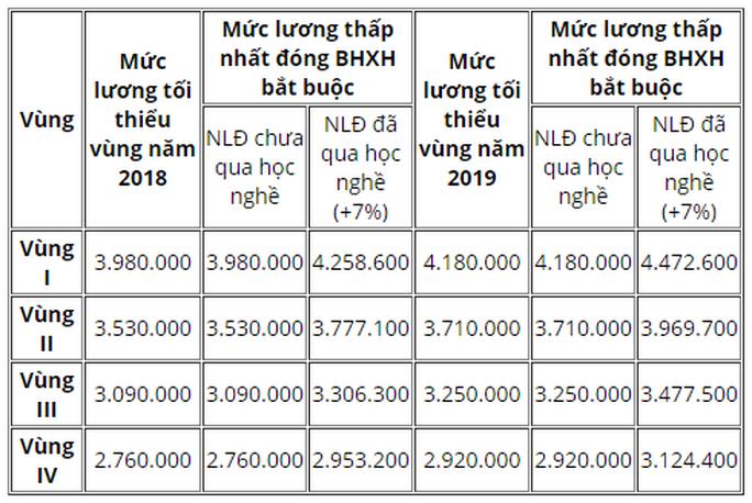 Mức đóng BHXH thay đổi thế nào khi tăng lương tối thiểu vùng năm 2019? - Ảnh 1.