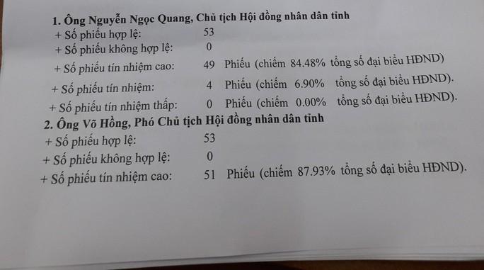 Giám đốc sở nào ở Quảng Nam có phiếu tín nhiệm thấp nhiều nhất? - Ảnh 3.