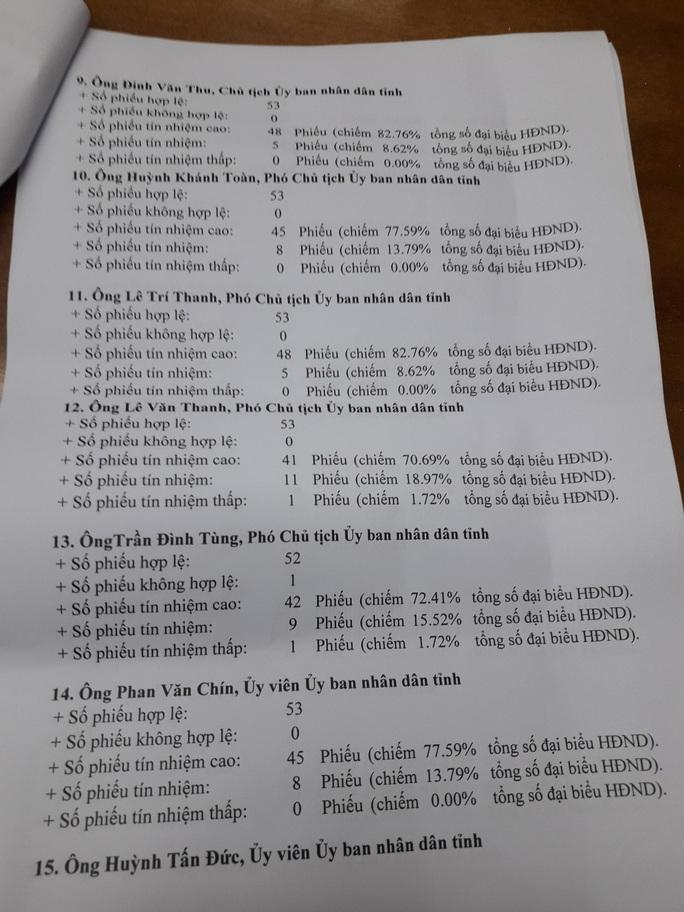Giám đốc sở nào ở Quảng Nam có phiếu tín nhiệm thấp nhiều nhất? - Ảnh 5.