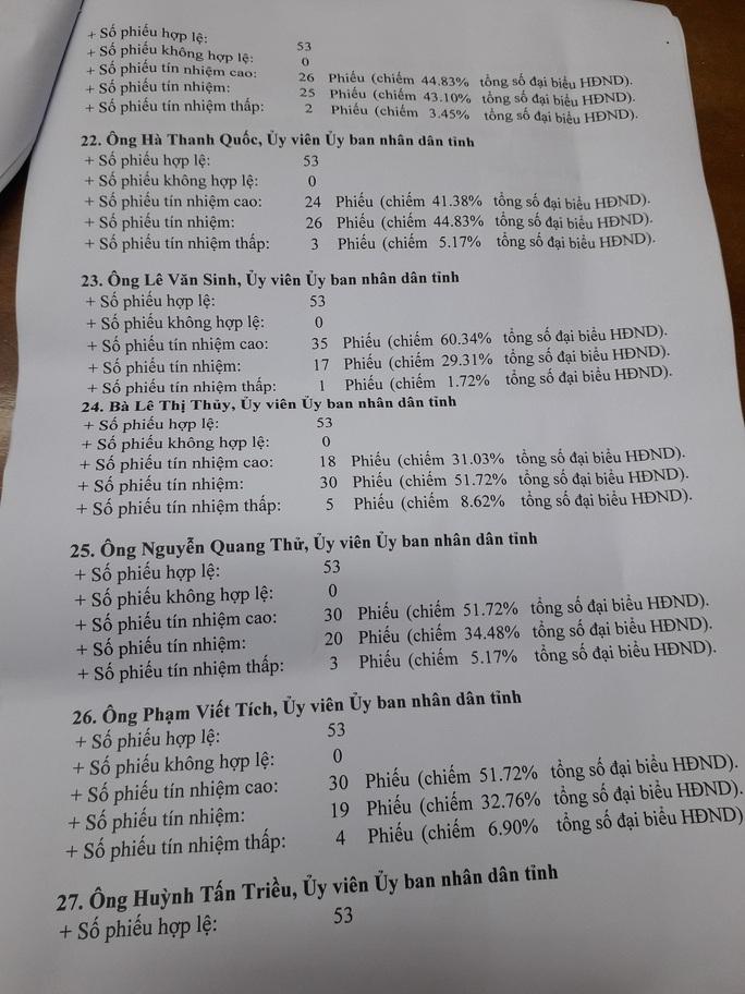 Giám đốc sở nào ở Quảng Nam có phiếu tín nhiệm thấp nhiều nhất? - Ảnh 7.