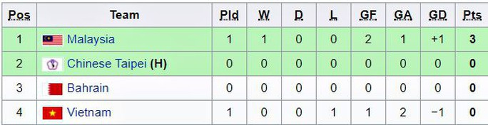 VCK Futsal châu Á 2018: Việt Nam lại thua Malaysia - Ảnh 2.