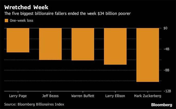 Nhà giàu thế giới bốc hơi gần 500 tỉ USD trong 2 tháng - Ảnh 2.