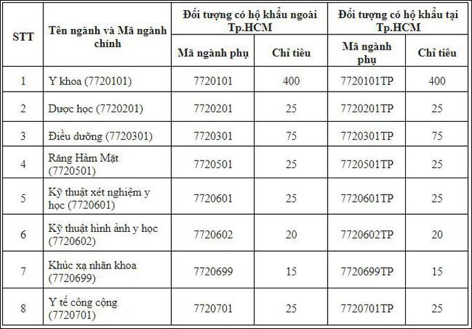 Trường ĐH Y khoa Phạm Ngọc Thạch được phép tuyển sinh cả nước - Ảnh 1.