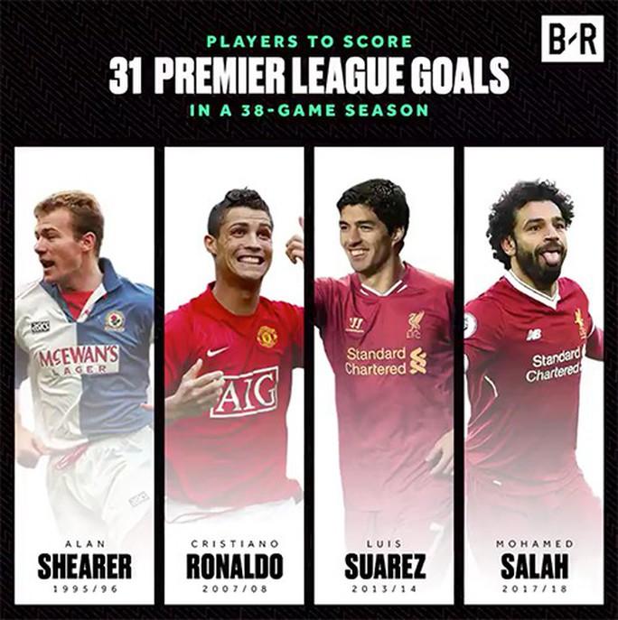 Salah cân bằng kỷ lục của Ronaldo, Suarez ở Ngoại hạng Anh - Ảnh 2.