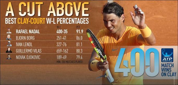 Rafael Nadal lập kỷ lục 400 trận thắng trên sân đất nện - Ảnh 1.