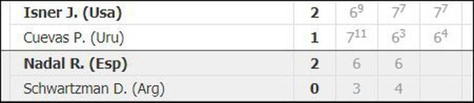 Vào tứ kết Madrid Open, Nadal phá thêm 1 kỷ lục  - Ảnh 6.