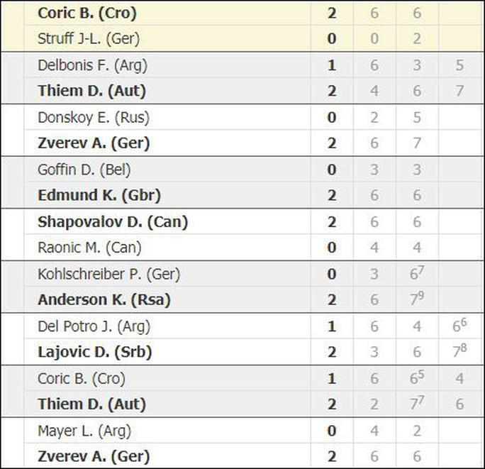 Vào tứ kết Madrid Open, Nadal phá thêm 1 kỷ lục  - Ảnh 5.