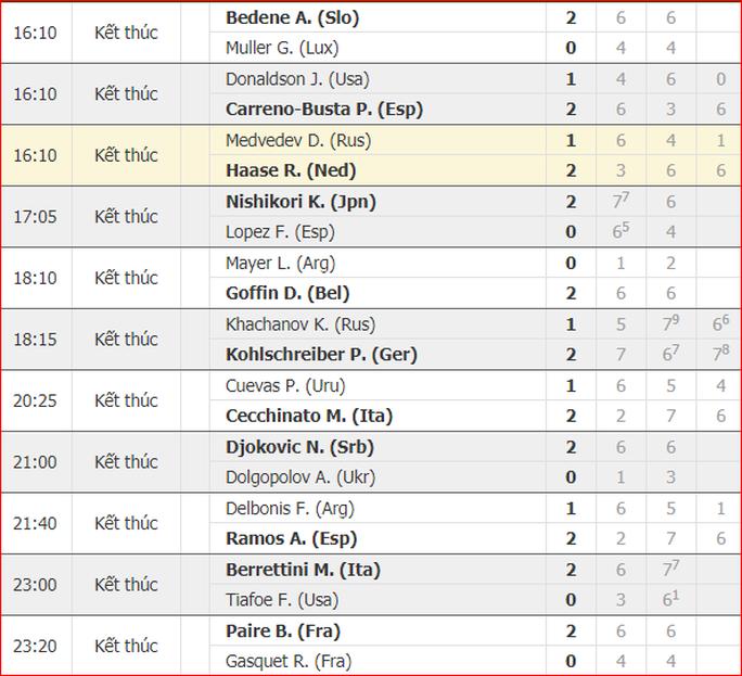 Djokovic phải về nhì tại Rome Open hoặc văng khỏi tốp 20 - Ảnh 4.