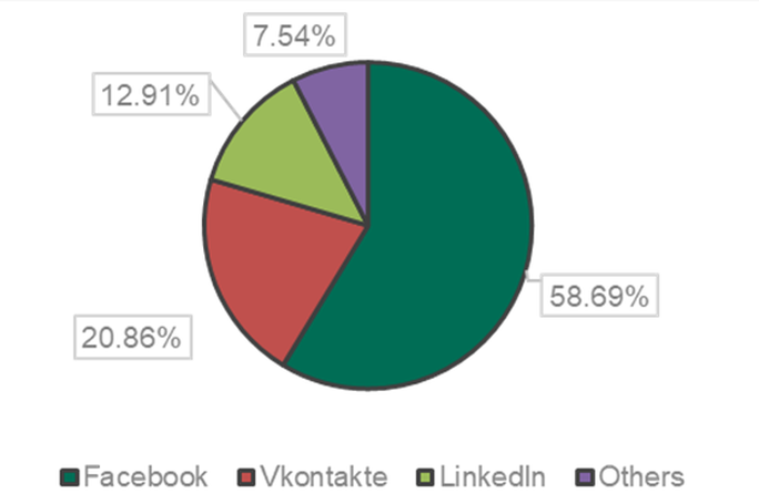 Facebook giả mạo chiếm 60% số vụ lừa đảo mạng xã hội đầu năm 2018 - Ảnh 2.