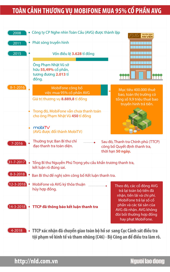 (Infographic) - Toàn cảnh thương vụ Mobifone thâu tóm AVG - Ảnh 1.