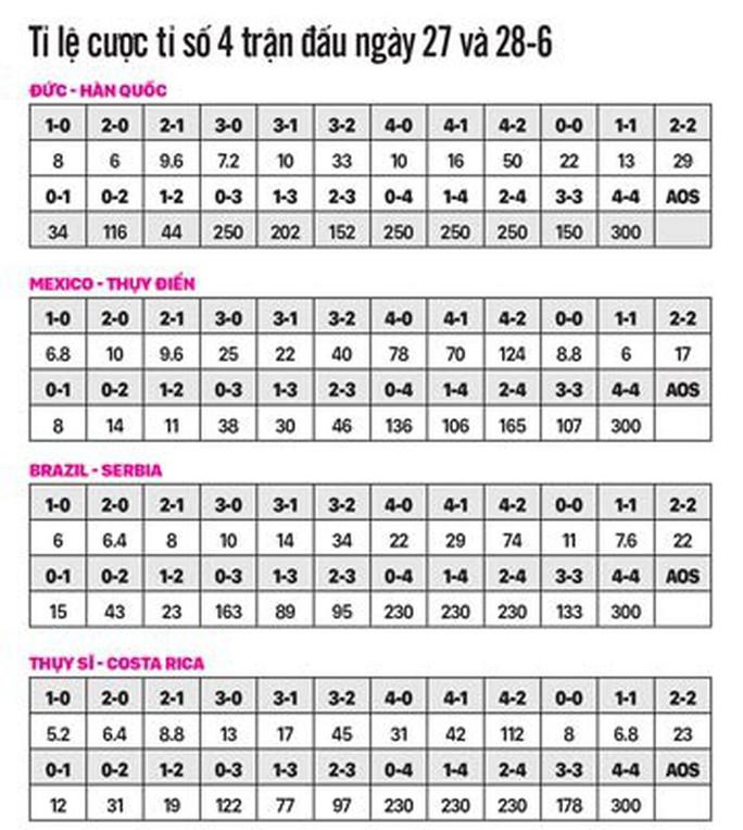 Soi kèo 4 trận đêm 27-6: Kịch tính ở bảng tử thần - Ảnh 1.