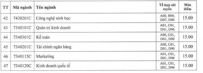 Trường ĐH Công nghiệp TP HCM công bố điểm sàn xét tuyển - Ảnh 3.