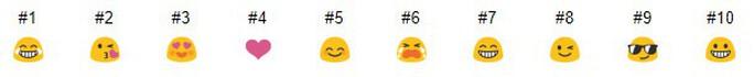 Những sự thật thú vị về biểu tượng cảm xúc emoji - Ảnh 3.