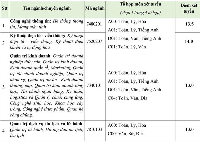 Trường ĐH Kinh tế tài chính, Văn Hiến công bố điểm sàn xét tuyển - Ảnh 2.