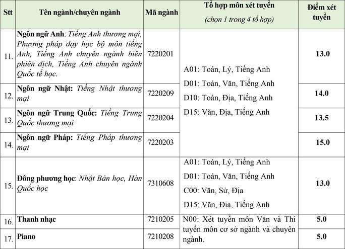 Trường ĐH Kinh tế tài chính, Văn Hiến công bố điểm sàn xét tuyển - Ảnh 4.