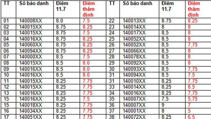 42 bài thi ngữ văn của Sơn La giảm điểm sau chấm thẩm định - Ảnh 1.