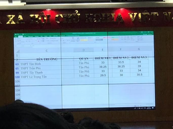 Chính thức công bố điểm chuẩn vào lớp 10 tại TP HCM - Ảnh 18.