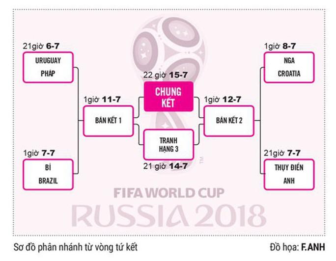 Bài học từ World Cup - Ảnh 1.