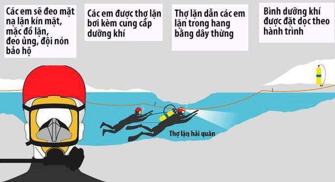 Giải cứu đội bóng mắc kẹt: Dưỡng khí trong hang xuống thấp - Ảnh 4.