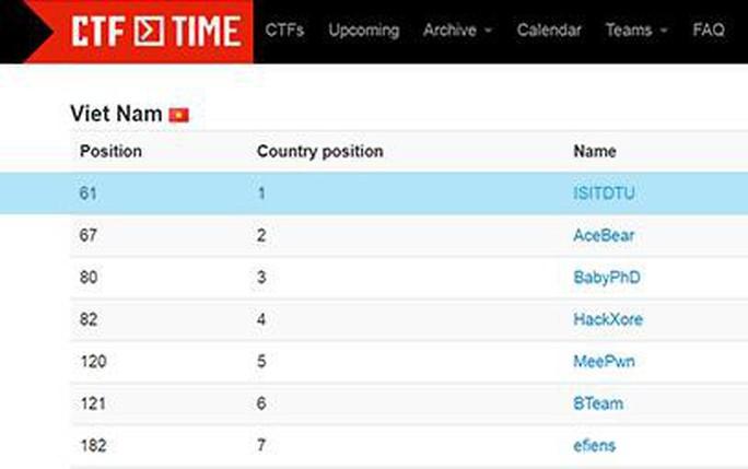Sinh viên Duy Tân xếp thứ Nhất trên Bảng Xếp hạng CTF Time - Ảnh 2.