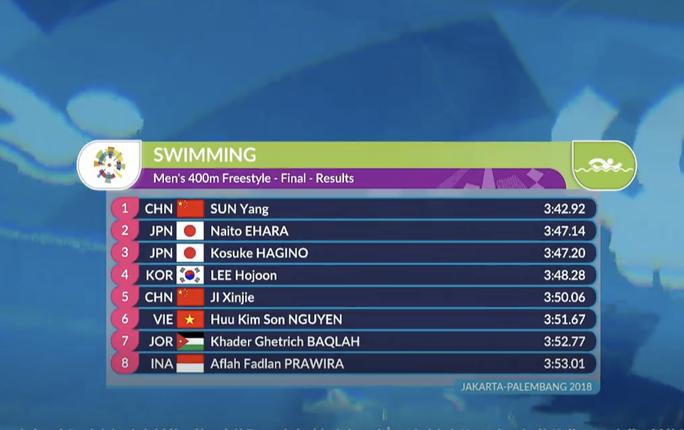 Trực tiếp ASIAD ngày 21-8: Ánh Viên mất huy chương đồng Incheon 2014 - Ảnh 3.