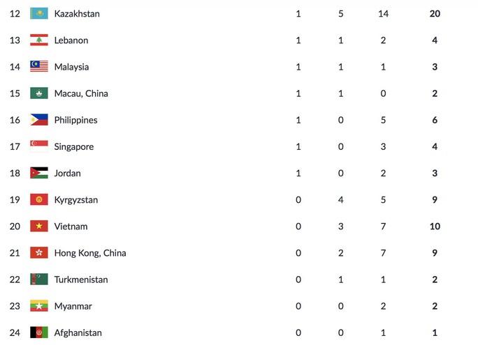 Trực tiếp ASIAD 18 ngày 22-8: Chỉ giành 3 HCĐ, Việt Nam xuống hạng 20 - Ảnh 11.