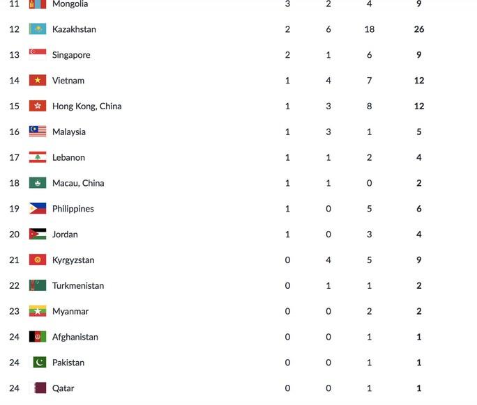 Trực tiếp ASIAD ngày 23-8: Rowing xuất sắc giành HCV, Việt Nam lên hạng 14 - Ảnh 12.