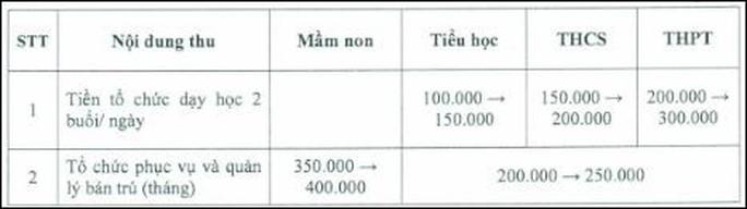 TP HCM công bố các khoản thu đầu năm học - Ảnh 1.