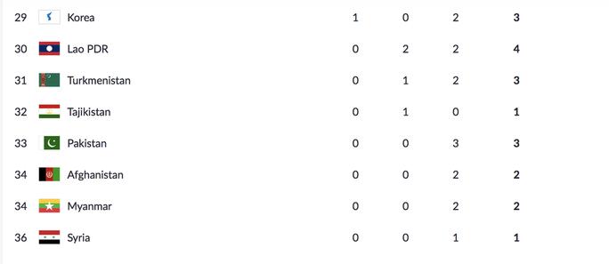 Trực tiếp ASIAD ngày 28-8: Tú Chinh thất bại, Quách Thị Lan vào chung kết 200m - Ảnh 11.