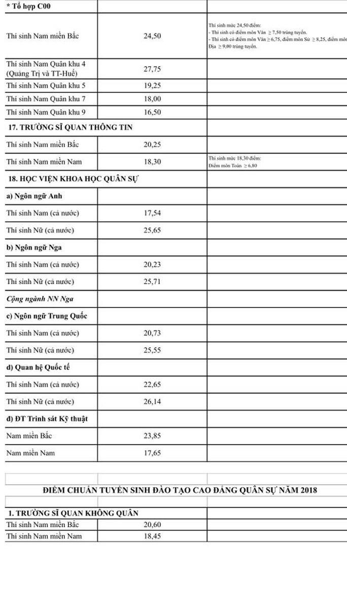 Toàn cảnh điểm chuẩn trường quân đội: Nhiều ngành chỉ 17-18 điểm - Ảnh 4.