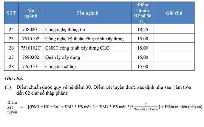 Điểm chuẩn Trường ĐH Ngân hàng, Mở TP HCM - Ảnh 2.
