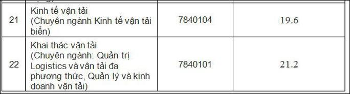 Điểm chuẩn Trường ĐH Giao thông Vận tải TP HCM cao nhất 21,2 - Ảnh 4.