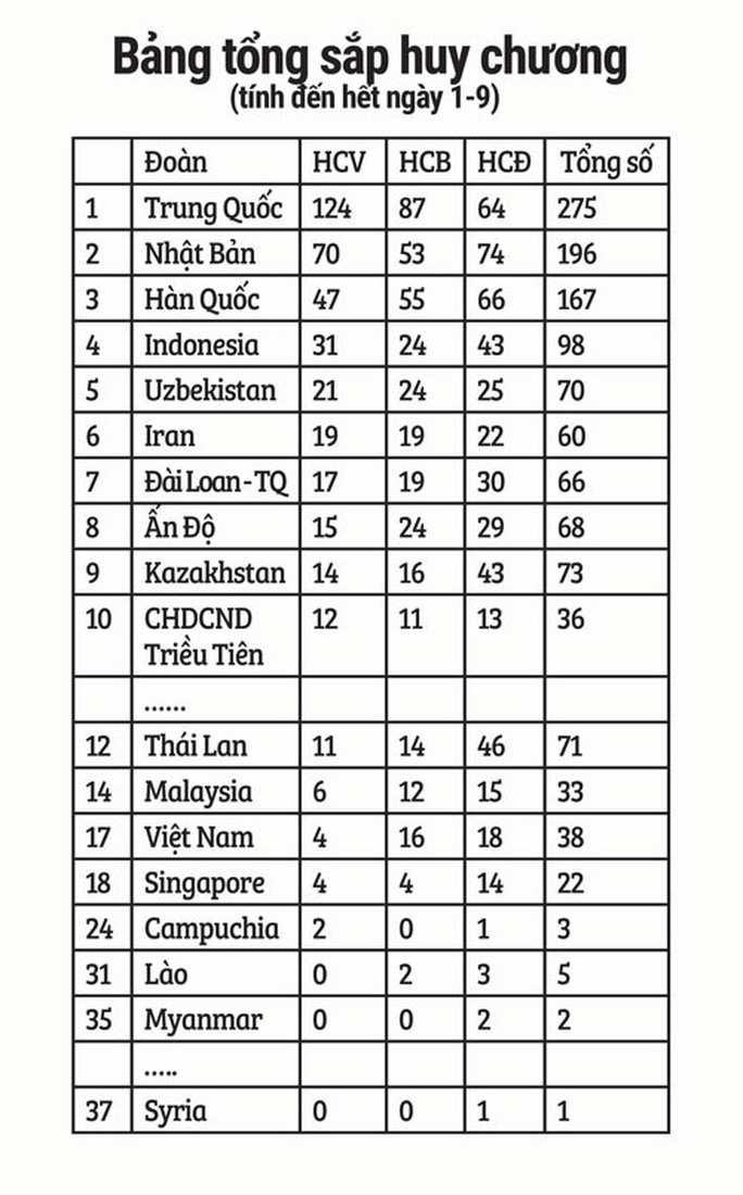 Thể thao Việt Nam cần tăng tốc - Ảnh 5.