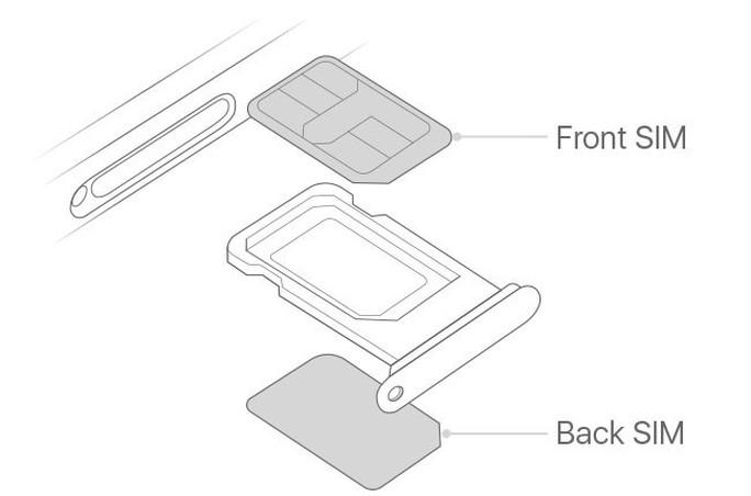 Người dùng ở Việt Nam khó mua được iPhone dùng 2 SIM - Ảnh 3.