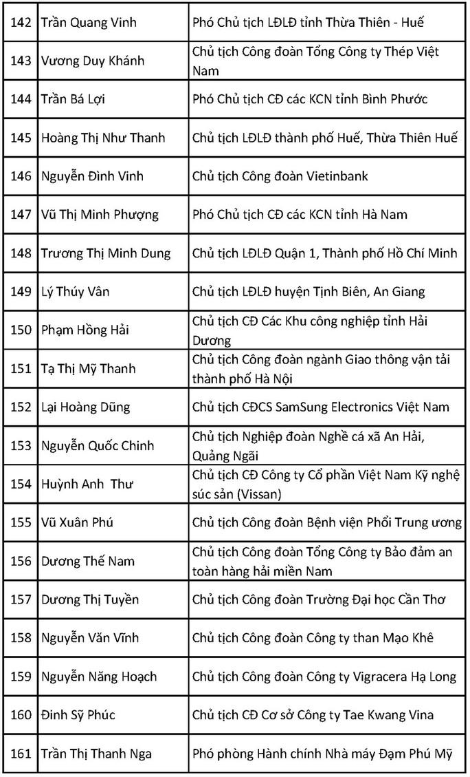 Ông Bùi Văn Cường tái đắc cử Chủ tịch Tổng LĐLĐ Việt Nam khóa XII - Ảnh 17.